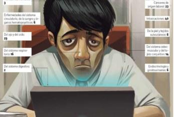 México: Crecen 147% las enfermedades laborales