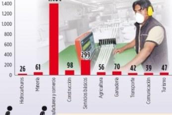 Bolivia: El 65% de accidentes laborales ocurren en la manufactura
