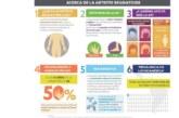 Colombia: Artritis reumatoide, una de las causas más comunes de discapacidad y pérdida de empleo