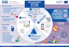 Siga los 4 pasos esenciales de la evaluación de riesgos con la nueva infografía de OiRA